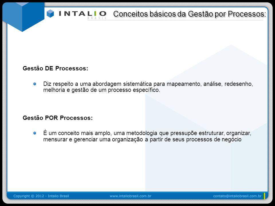 Conceitos básicos da Gestão por Processos: Conceitos básicos da Gestão por Processos: Gestão DE Processos: Diz respeito a uma abordagem sistemática pa