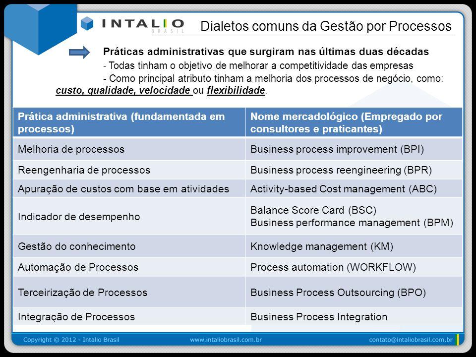 Práticas administrativas que surgiram nas últimas duas décadas - Todas tinham o objetivo de melhorar a competitividade das empresas - Como principal a