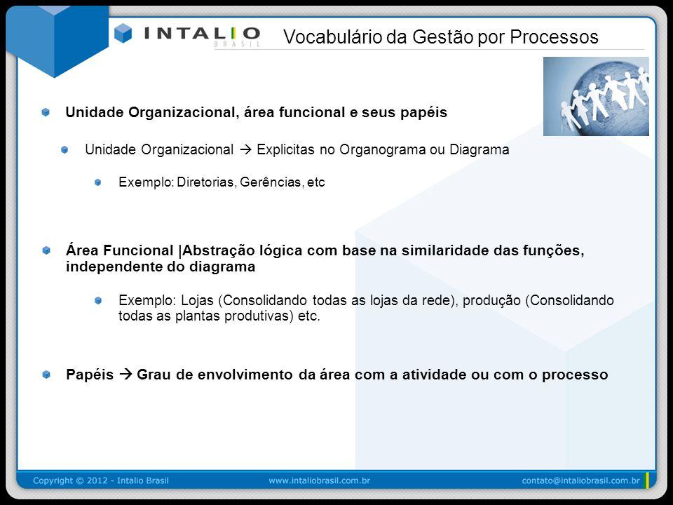 Unidade Organizacional, área funcional e seus papéis Unidade Organizacional Explicitas no Organograma ou Diagrama Exemplo: Diretorias, Gerências, etc