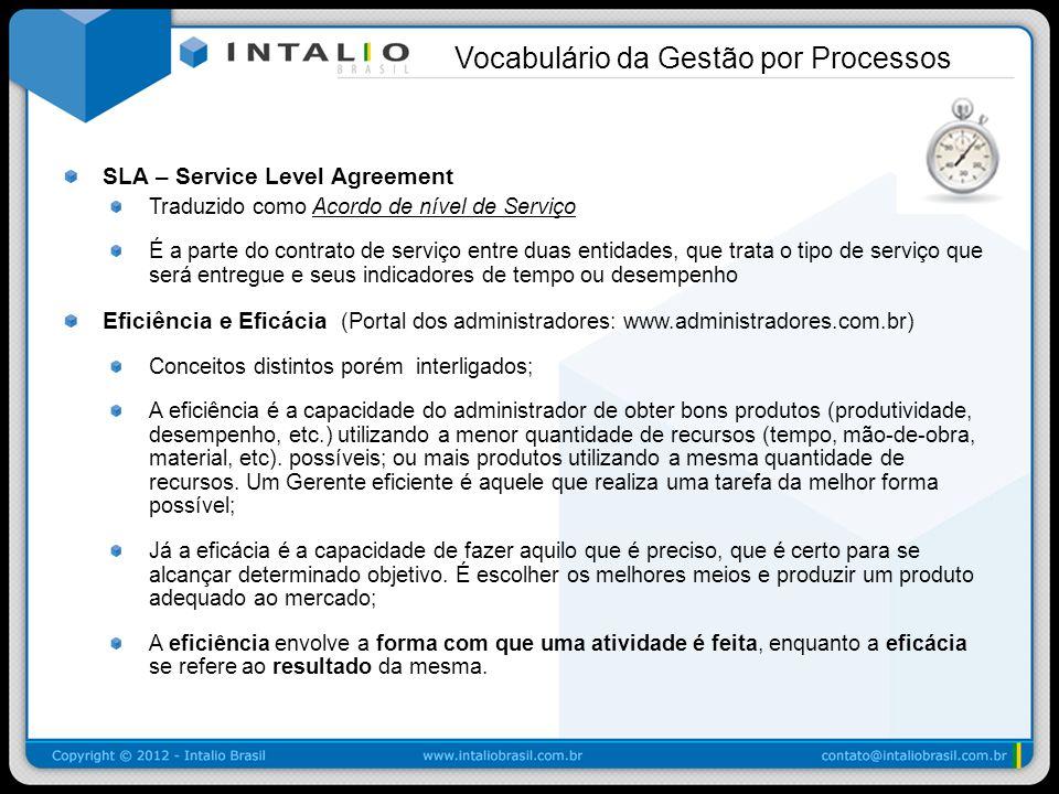 SLA – Service Level Agreement Traduzido como Acordo de nível de Serviço É a parte do contrato de serviço entre duas entidades, que trata o tipo de ser
