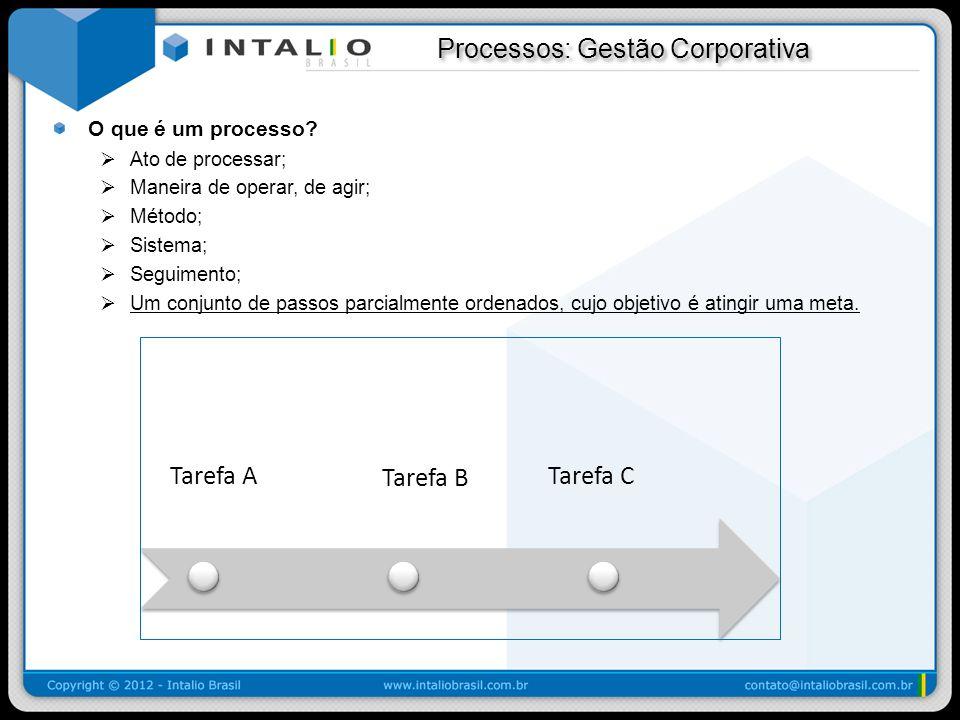 Processos: Gestão Corporativa Processos: Gestão Corporativa O que é um processo? Ato de processar; Maneira de operar, de agir; Método; Sistema; Seguim