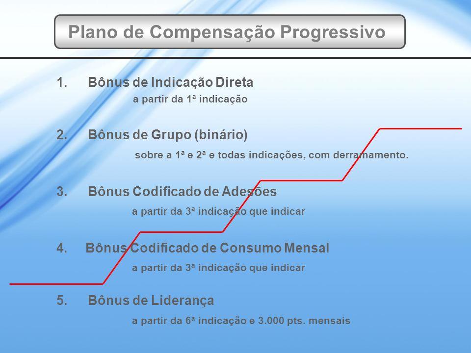 1.Bônus de Indicação Direta a partir da 1ª indicação 2.Bônus de Grupo (binário) sobre a 1ª e 2ª e todas indicações, com derramamento.