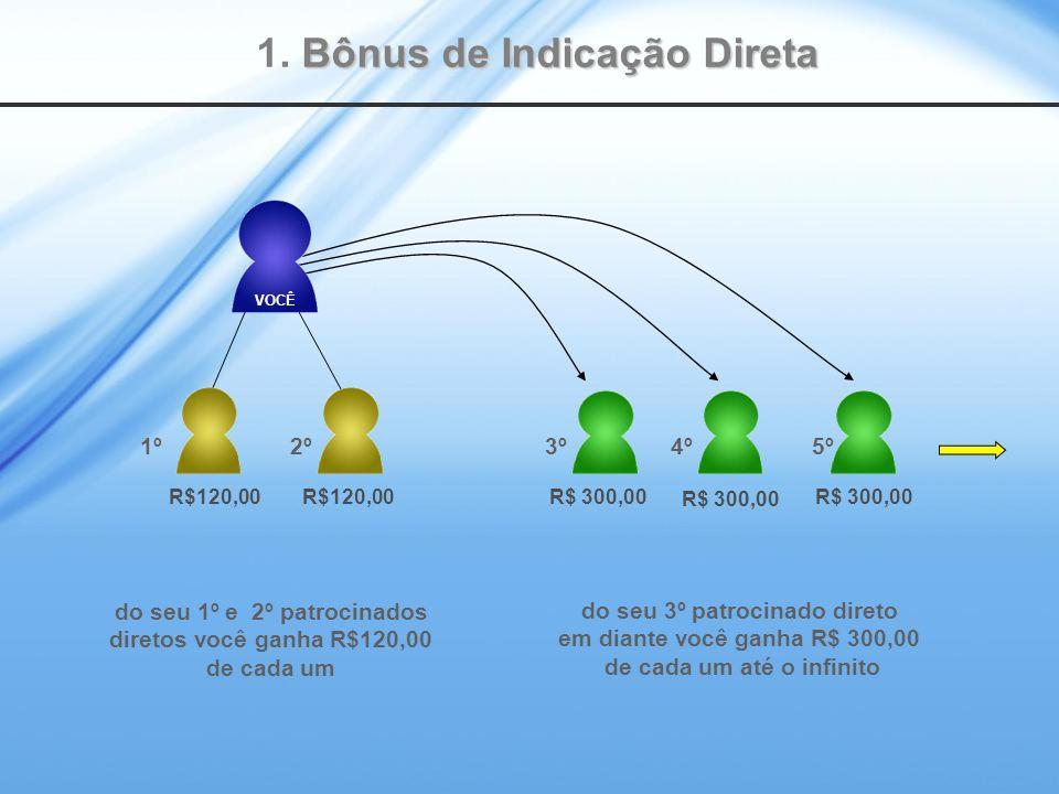 R$120,00 R$ 300,00 do seu 3º patrocinado direto em diante você ganha R$ 300,00 de cada um até o infinito do seu 1º e 2º patrocinados diretos você ganha R$120,00 de cada um Bônus de Indicação Direta 1.
