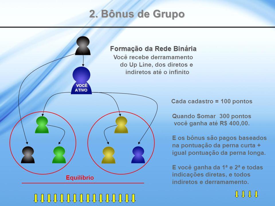 2. Bônus de Grupo Cada cadastro = 100 pontos Quando Somar 300 pontos você ganha até R$ 400,00. E os bônus são pagos baseados na pontuação da perna cur