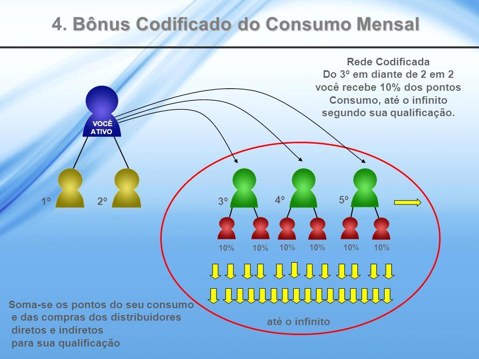 4º 3º 5º Rede Codificada Do 3º em diante de 2 em 2 você recebe 10% dos pontos Consumo, até o infinito segundo sua qualificação.