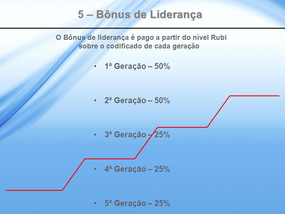 Bônus de Liderança 5 – Bônus de Liderança O Bônus de liderança é pago a partir do nível Rubi sobre o codificado de cada geração 1ª Geração – 50% 2ª Geração – 50% 3ª Geração – 25% 4ª Geração – 25% 5ª Geração – 25%
