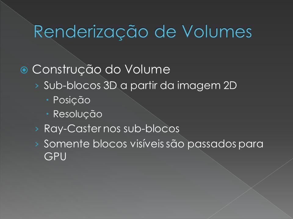 Construção do Volume Sub-blocos 3D a partir da imagem 2D Posição Resolução Ray-Caster nos sub-blocos Somente blocos visíveis são passados para GPU