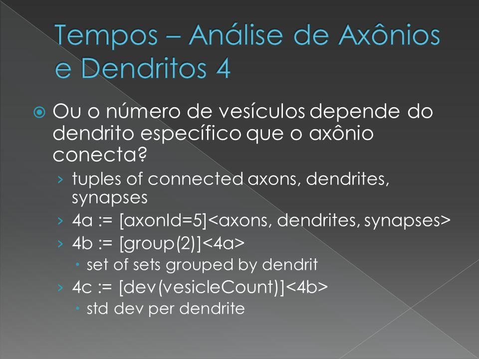 Ou o número de vesículos depende do dendrito específico que o axônio conecta? tuples of connected axons, dendrites, synapses 4a := [axonId=5] 4b := [g