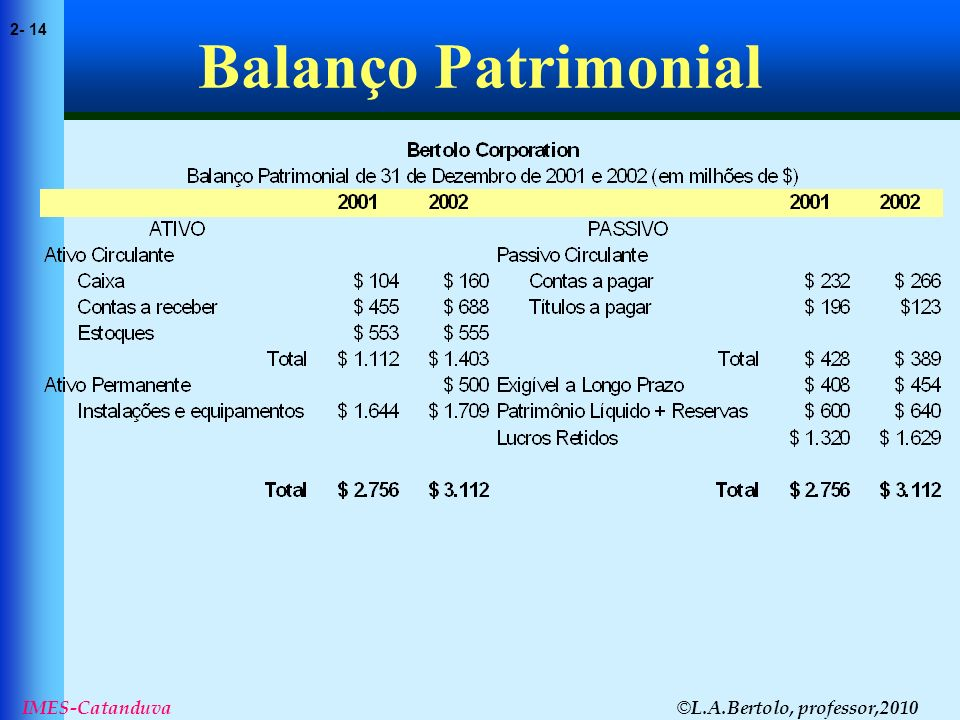 © L.A.Bertolo, professor,2010 2- 14 IMES-Catanduva Balanço Patrimonial