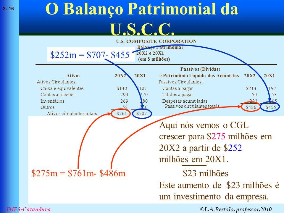 © L.A.Bertolo, professor,2010 2- 16 IMES-Catanduva O Balanço Patrimonial da U.S.C.C. (em $ milhões) 20X2 e 20X1 Balanço Patrimonial U.S. COMPOSITE COR