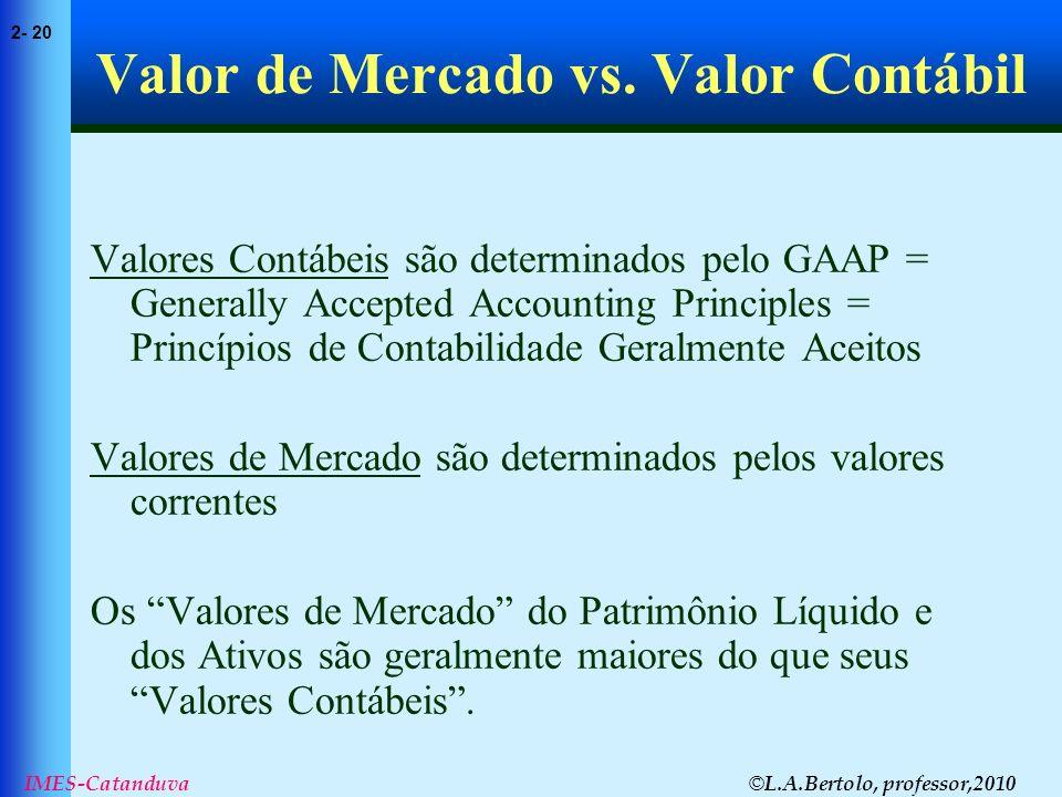 © L.A.Bertolo, professor,2010 2- 20 IMES-Catanduva Valor de Mercado vs. Valor Contábil Valores Contábeis são determinados pelo GAAP = Generally Accept