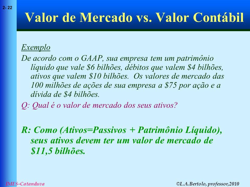 © L.A.Bertolo, professor,2010 2- 22 IMES-Catanduva Valor de Mercado vs. Valor Contábil Exemplo De acordo com o GAAP, sua empresa tem um patrimônio líq