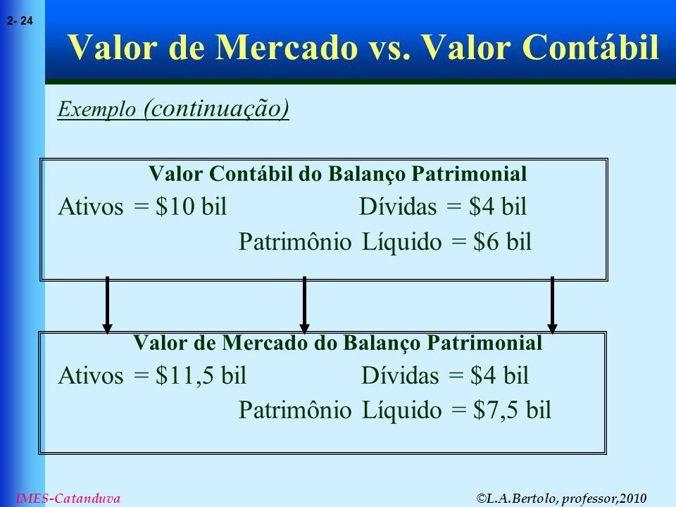 © L.A.Bertolo, professor,2010 2- 24 IMES-Catanduva Valor de Mercado vs. Valor Contábil Exemplo (continuação) Valor Contábil do Balanço Patrimonial Ati