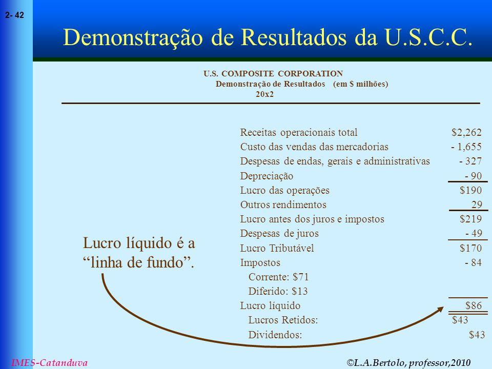 © L.A.Bertolo, professor,2010 2- 42 IMES-Catanduva (em $ milhões) 20x2 Demonstração de Resultados U.S. COMPOSITE CORPORATION Receitas operacionais tot