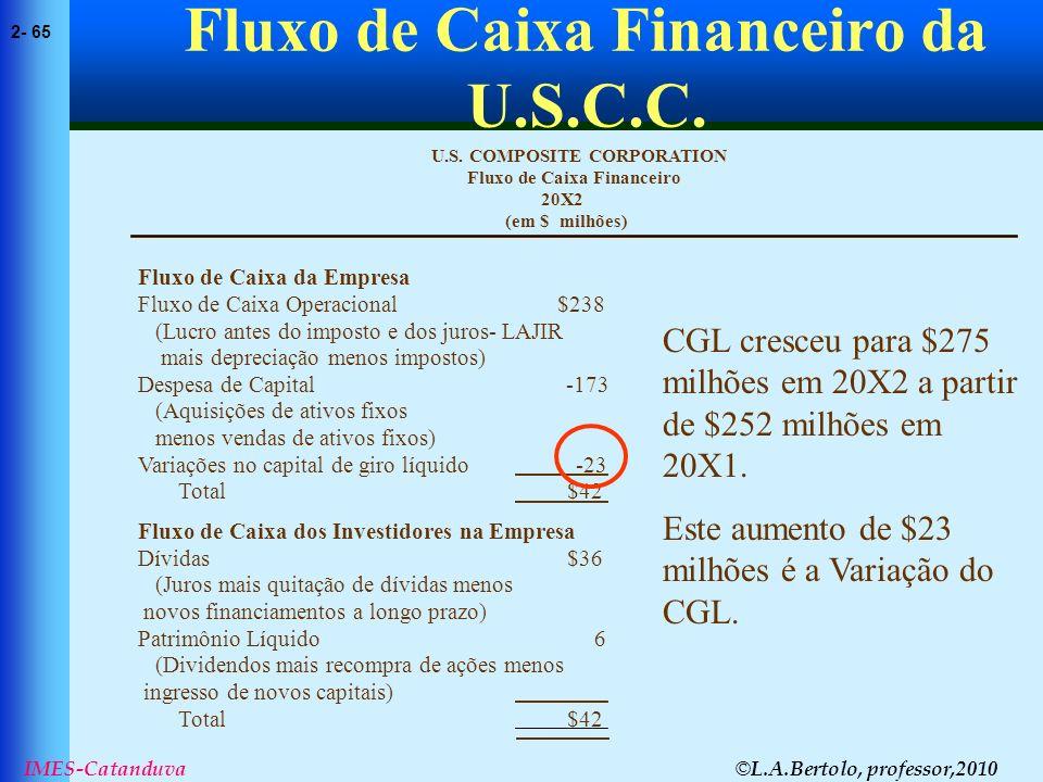 © L.A.Bertolo, professor,2010 2- 65 IMES-Catanduva Fluxo de Caixa Financeiro da U.S.C.C. (em $ milhões) 20X2 Fluxo de Caixa Financeiro U.S. COMPOSITE