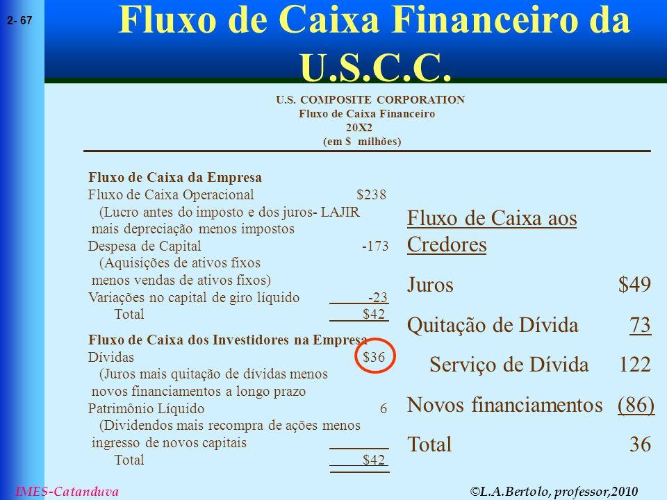 © L.A.Bertolo, professor,2010 2- 67 IMES-Catanduva Fluxo de Caixa Financeiro da U.S.C.C. (em $ milhões) 20X2 Fluxo de Caixa Financeiro U.S. COMPOSITE