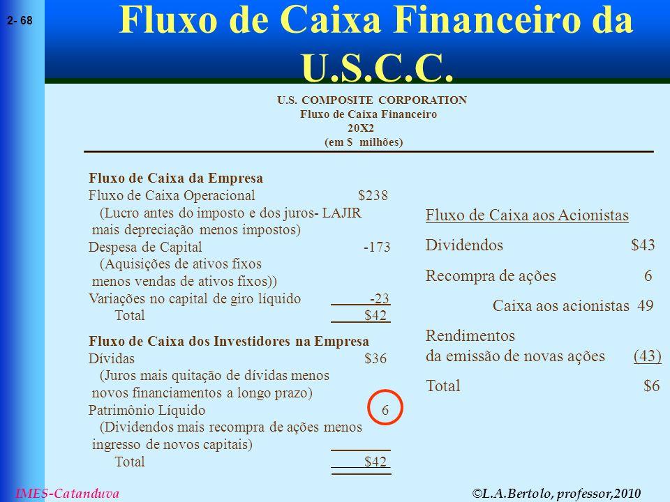© L.A.Bertolo, professor,2010 2- 68 IMES-Catanduva Fluxo de Caixa Financeiro da U.S.C.C. (em $ milhões) 20X2 Fluxo de Caixa Financeiro U.S. COMPOSITE