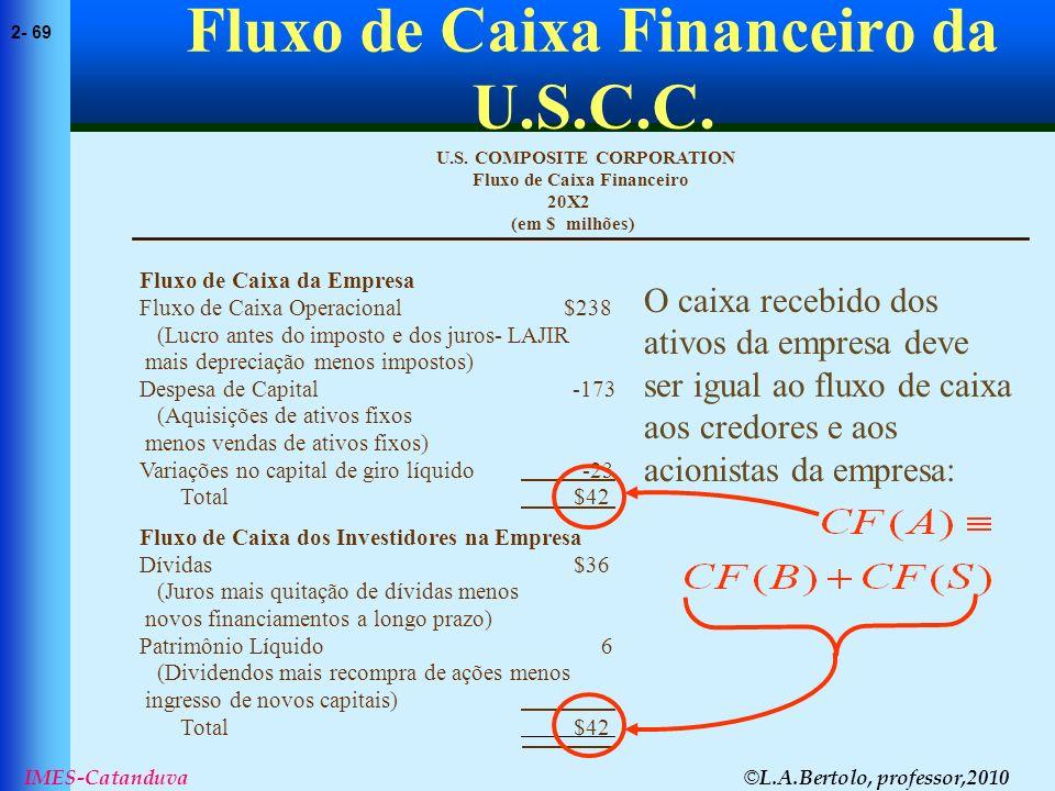 © L.A.Bertolo, professor,2010 2- 69 IMES-Catanduva Fluxo de Caixa Financeiro da U.S.C.C. (em $ milhões) 20X2 Fluxo de Caixa Financeiro U.S. COMPOSITE