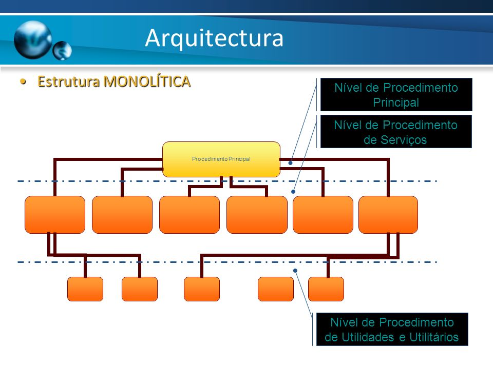 Arquitectura Estrutura MONOLÍTICAEstrutura MONOLÍTICA Nível de Procedimento Principal Nível de Procedimento de Serviços Nível de Procedimento de Utili