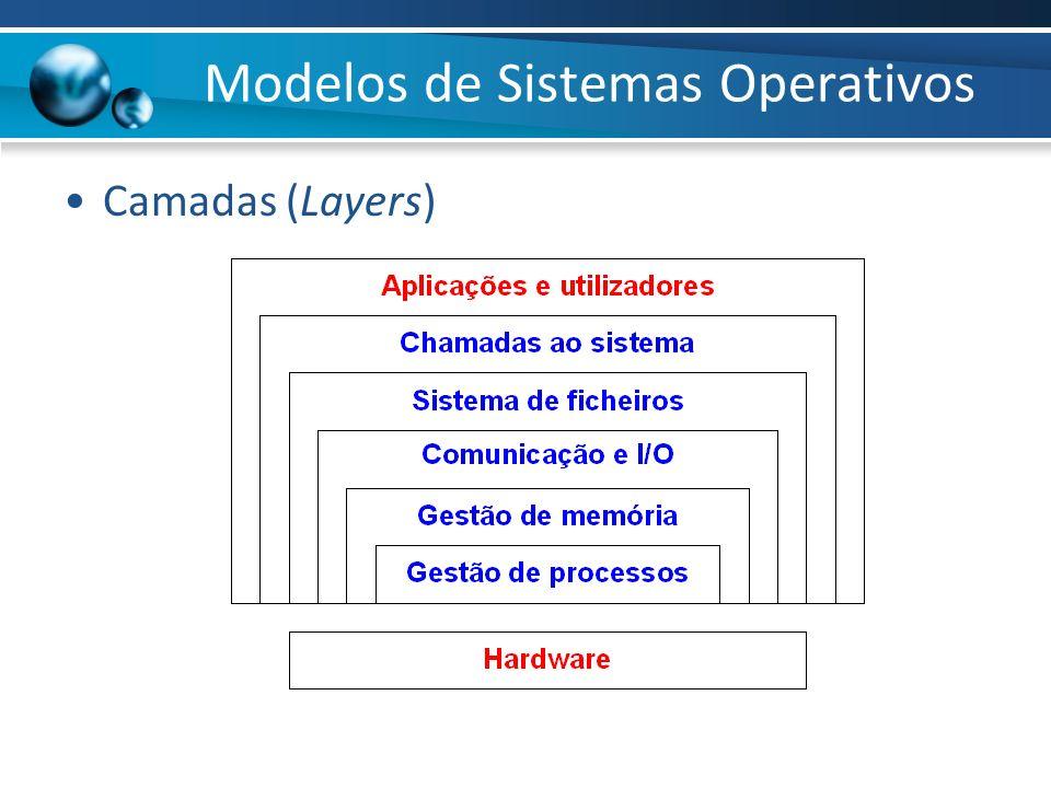 Camadas (Layers) Modelos de Sistemas Operativos