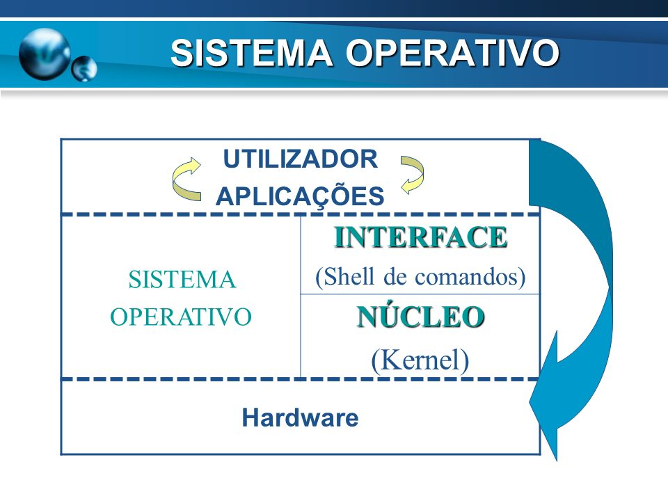 UTILIZADORAPLICAÇÕES SISTEMA OPERATIVO INTERFACE (Shell de comandos) NÚCLEO (Kernel) Hardware SISTEMA OPERATIVO