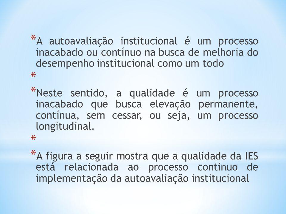 * A autoavaliação institucional é um processo inacabado ou contínuo na busca de melhoria do desempenho institucional como um todo * * Neste sentido, a qualidade é um processo inacabado que busca elevação permanente, contínua, sem cessar, ou seja, um processo longitudinal.