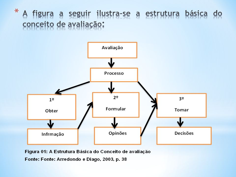 1.Autoavaliação Institucional/Avaliação Interna 2.