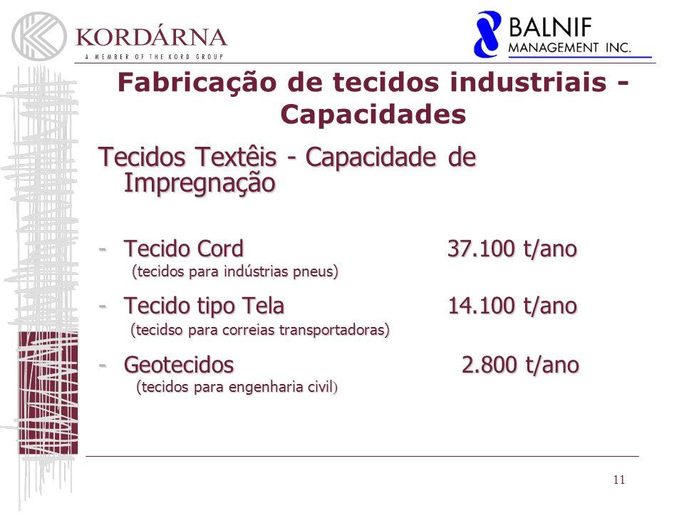 Fabricação de tecidos industriais - Capacidades Tecidos Textêis - Capacidade de Impregnação -Tecido Cord 37.100 t/ano (tecidos para indústrias pneus) (tecidos para indústrias pneus) -Tecido tipo Tela 14.100 t/ano (tecidso para correias transportadoras) (tecidso para correias transportadoras) -Geotecidos 2.800 t/ano (tecidos para engenharia civil ) (tecidos para engenharia civil ) 11