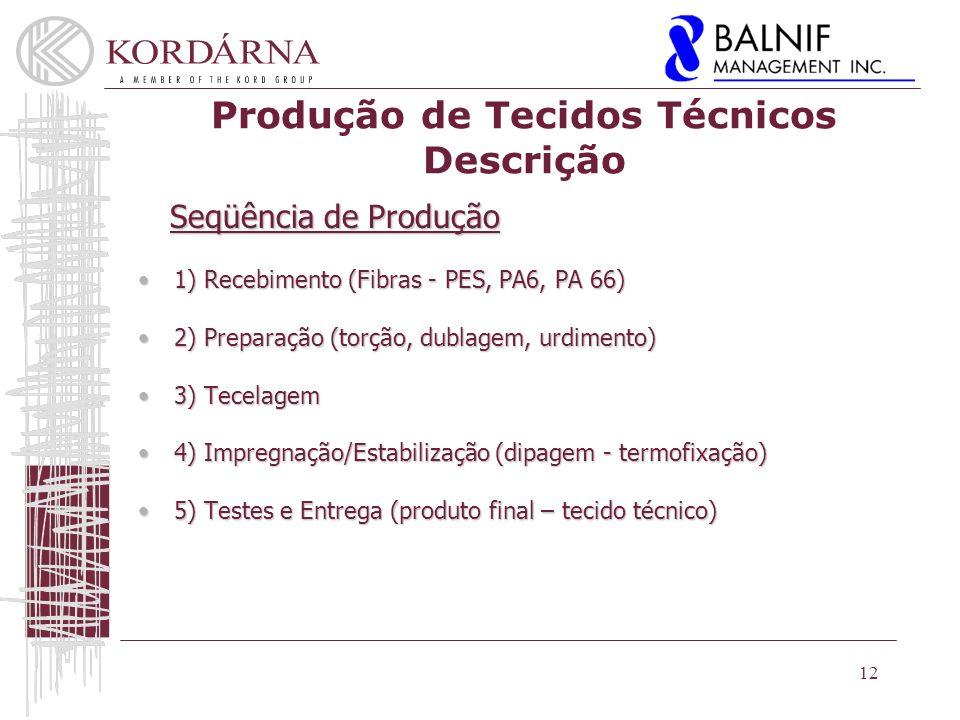 Produção de Tecidos Técnicos Descrição Seqüência de Produção Seqüência de Produção 1) Recebimento (Fibras - PES, PA6, PA 66)1) Recebimento (Fibras - PES, PA6, PA 66) 2) Preparação (torção, dublagem, urdimento)2) Preparação (torção, dublagem, urdimento) 3) Tecelagem3) Tecelagem 4) Impregnação/Estabilização (dipagem - termofixação)4) Impregnação/Estabilização (dipagem - termofixação) 5) Testes e Entrega (produto final – tecido técnico)5) Testes e Entrega (produto final – tecido técnico) 12