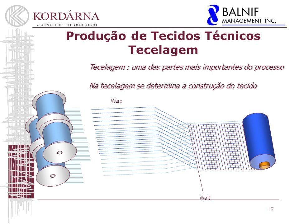 17 Produção de Tecidos Técnicos Tecelagem Warp Weft Tecelagem : uma das partes mais importantes do processo Na tecelagem se determina a construção do tecido