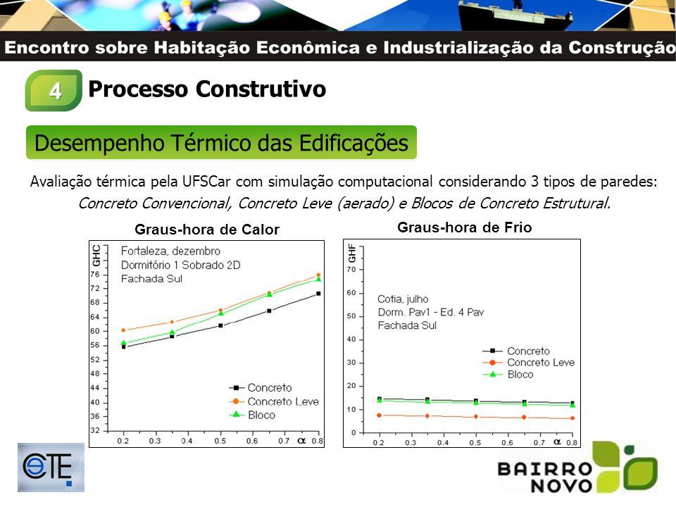 Desempenho Térmico das Edificações Avaliação térmica pela UFSCar com simulação computacional considerando 3 tipos de paredes: Concreto Convencional, C