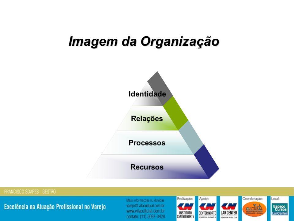 Identidade Relações Processos Recursos Imagem da Organização