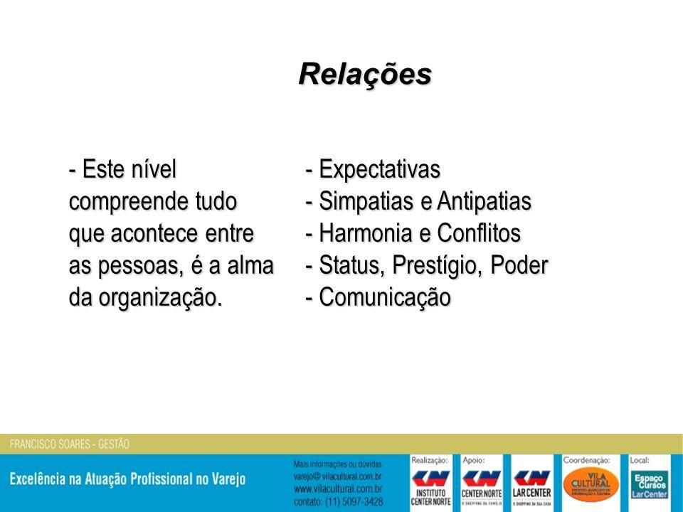 Relações Relações - Este nível compreende tudo que acontece entre as pessoas, é a alma da organização.