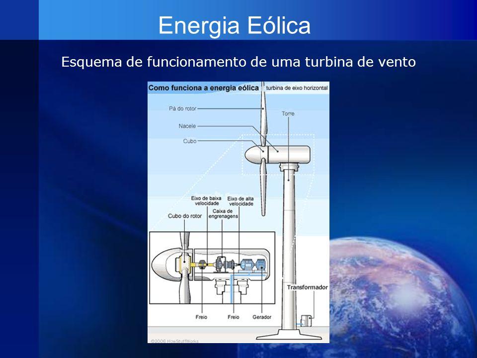 Esquema de funcionamento de uma turbina de vento
