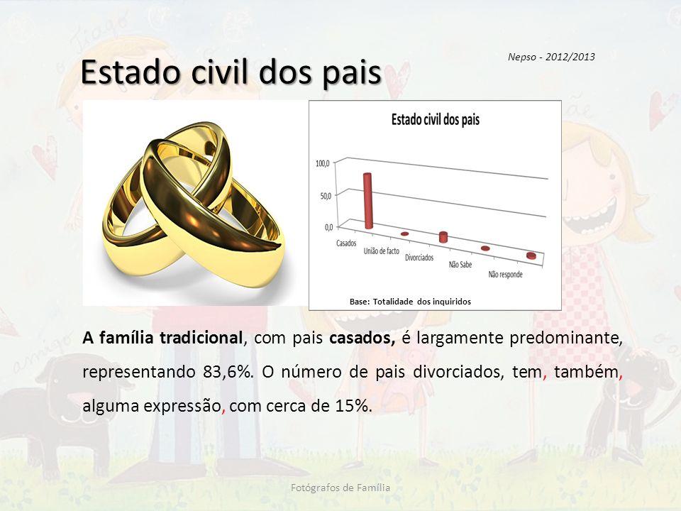 Estado civil dos pais A família tradicional, com pais casados, é largamente predominante, representando 83,6%. O número de pais divorciados, tem, tamb