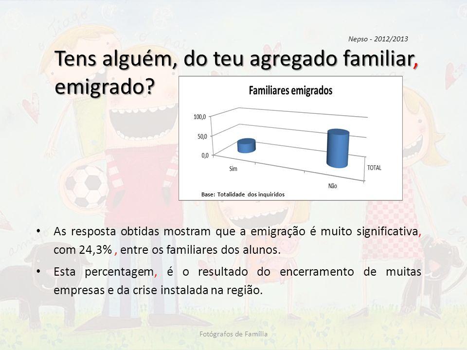 Tens alguém, do teu agregado familiar, emigrado? As resposta obtidas mostram que a emigração é muito significativa, com 24,3%, entre os familiares dos