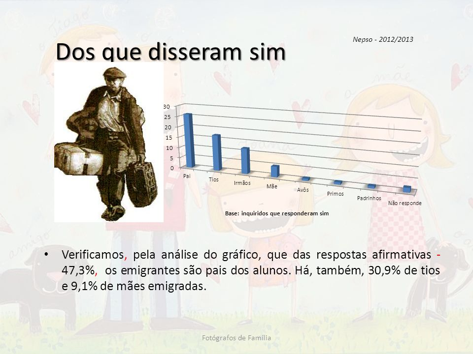 Dos que disseram sim Verificamos, pela análise do gráfico, que das respostas afirmativas - 47,3%, os emigrantes são pais dos alunos. Há, também, 30,9%