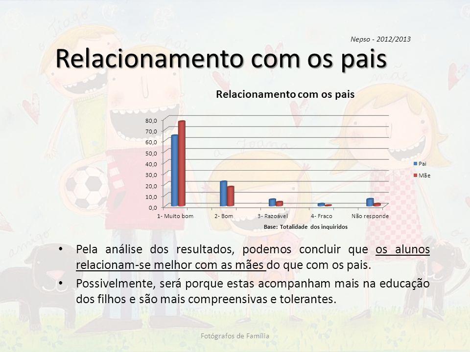 Relacionamento com os pais Pela análise dos resultados, podemos concluir que os alunos relacionam-se melhor com as mães do que com os pais. Possivelme