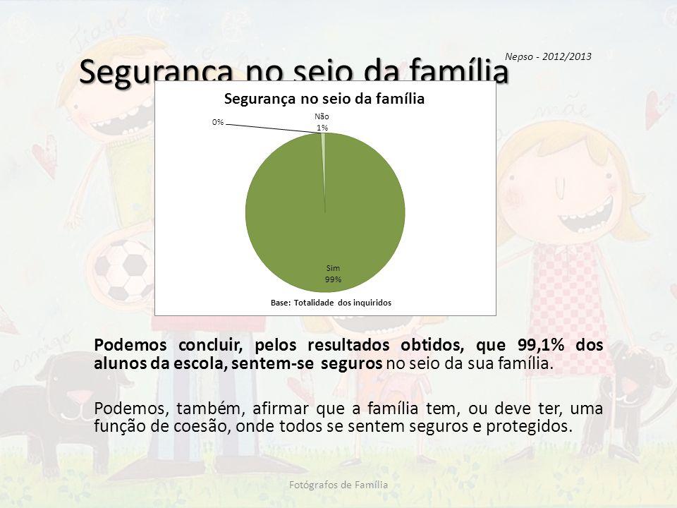 Segurança no seio da família Podemos concluir, pelos resultados obtidos, que 99,1% dos alunos da escola, sentem-se seguros no seio da sua família. Pod