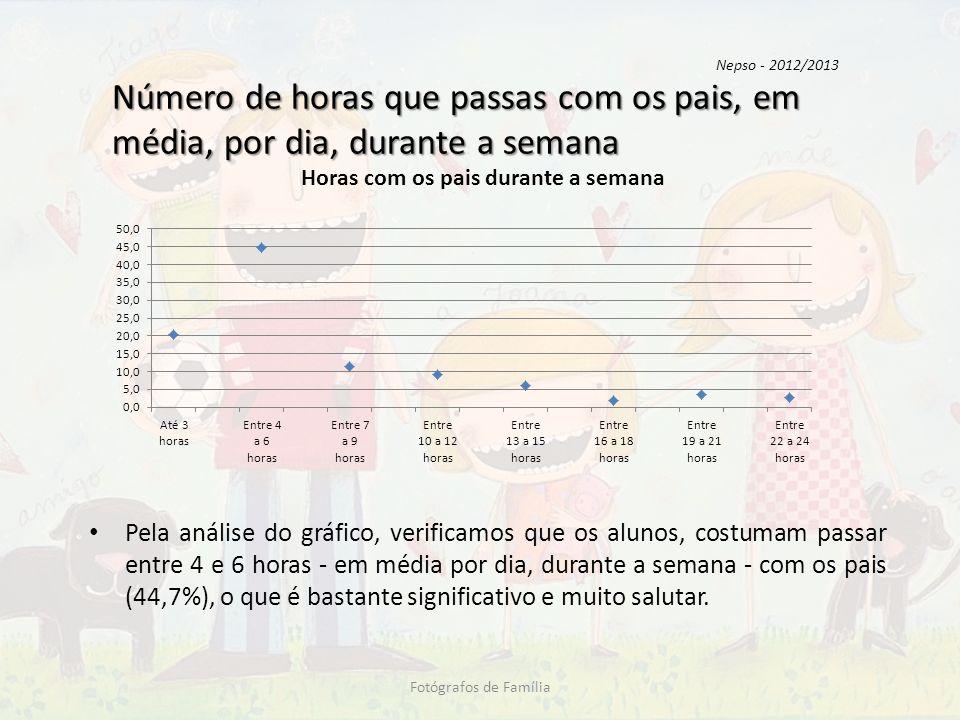 Número de horas que passas com os pais, em média, por dia, durante a semana Pela análise do gráfico, verificamos que os alunos, costumam passar entre