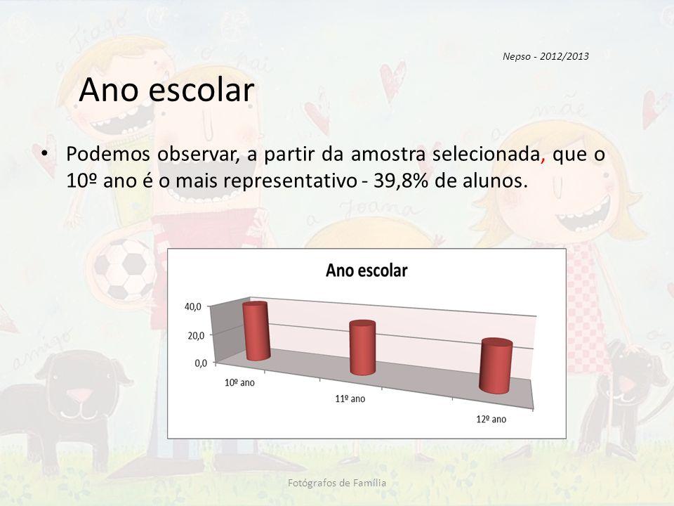 Habilitações dos pais Pela análise do gráfico, podemos constatar que as mães têm maior escolaridade que os pais.