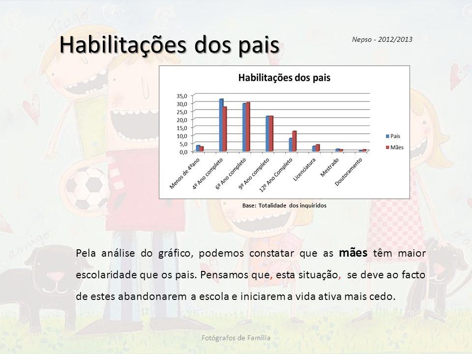 Habilitações dos pais Pela análise do gráfico, podemos constatar que as mães têm maior escolaridade que os pais. Pensamos que, esta situação, se deve