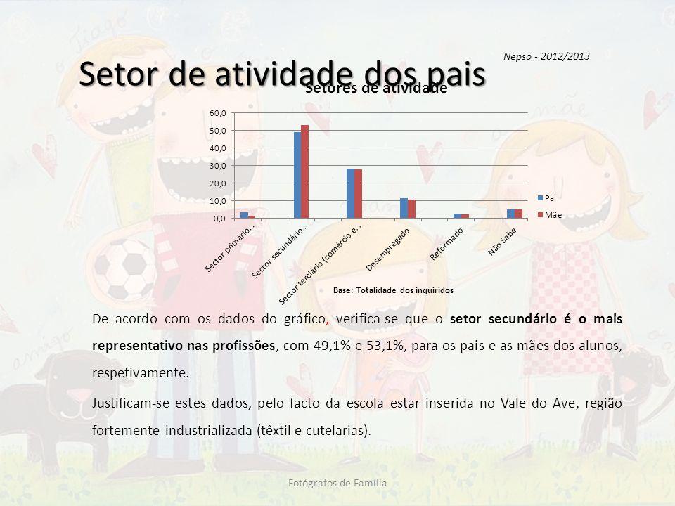 Setor de atividade dos pais De acordo com os dados do gráfico, verifica-se que o setor secundário é o mais representativo nas profissões, com 49,1% e