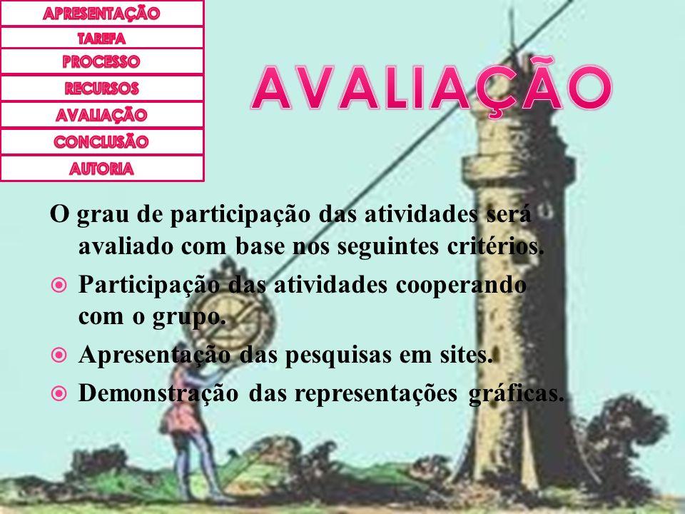 O grau de participação das atividades será avaliado com base nos seguintes critérios. Participação das atividades cooperando com o grupo. Apresentação