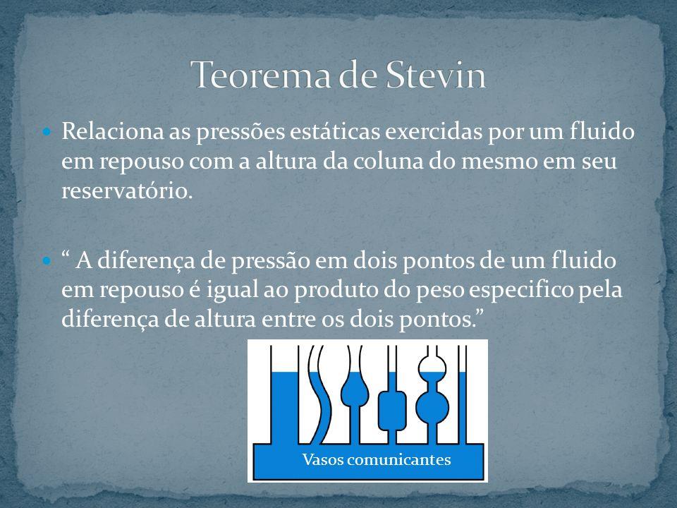 Relaciona as pressões estáticas exercidas por um fluido em repouso com a altura da coluna do mesmo em seu reservatório. A diferença de pressão em dois