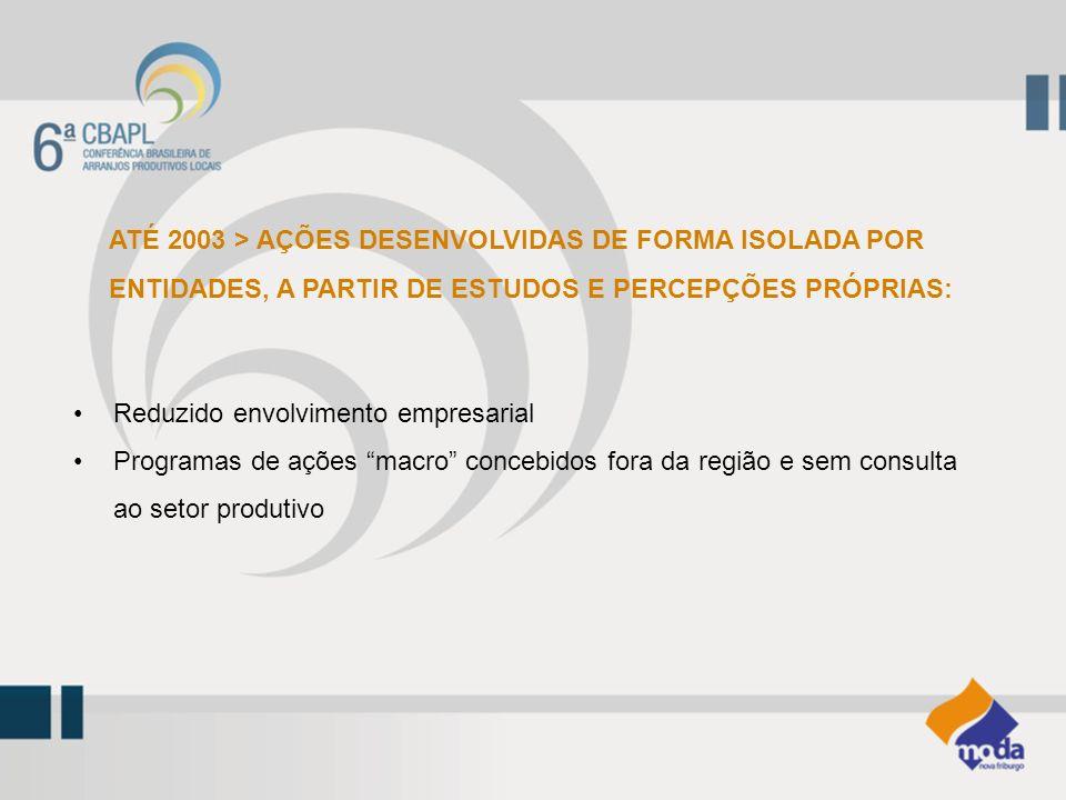 ATÉ 2003 > AÇÕES DESENVOLVIDAS DE FORMA ISOLADA POR ENTIDADES, A PARTIR DE ESTUDOS E PERCEPÇÕES PRÓPRIAS: Reduzido envolvimento empresarial Programas