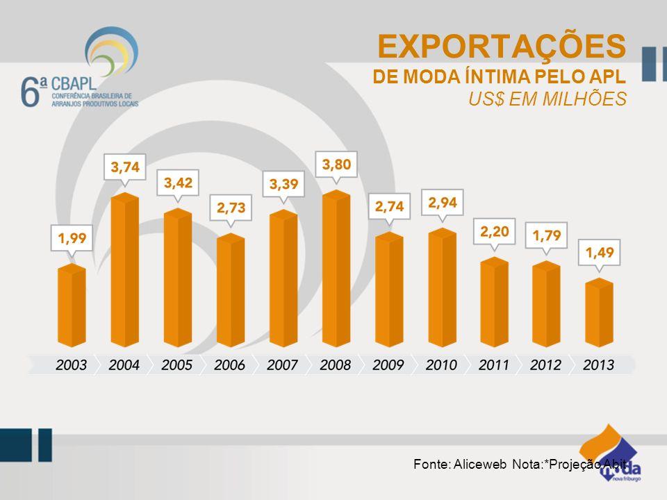 Fonte: Aliceweb Nota:*Projeção Abit EXPORTAÇÕES DE MODA ÍNTIMA PELO APL US$ EM MILHÕES