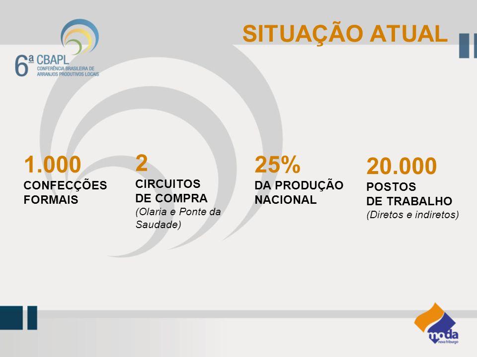 SITUAÇÃO ATUAL 1.000 CONFECÇÕES FORMAIS 2 CIRCUITOS DE COMPRA (Olaria e Ponte da Saudade) 25% DA PRODUÇÃO NACIONAL 20.000 POSTOS DE TRABALHO (Diretos