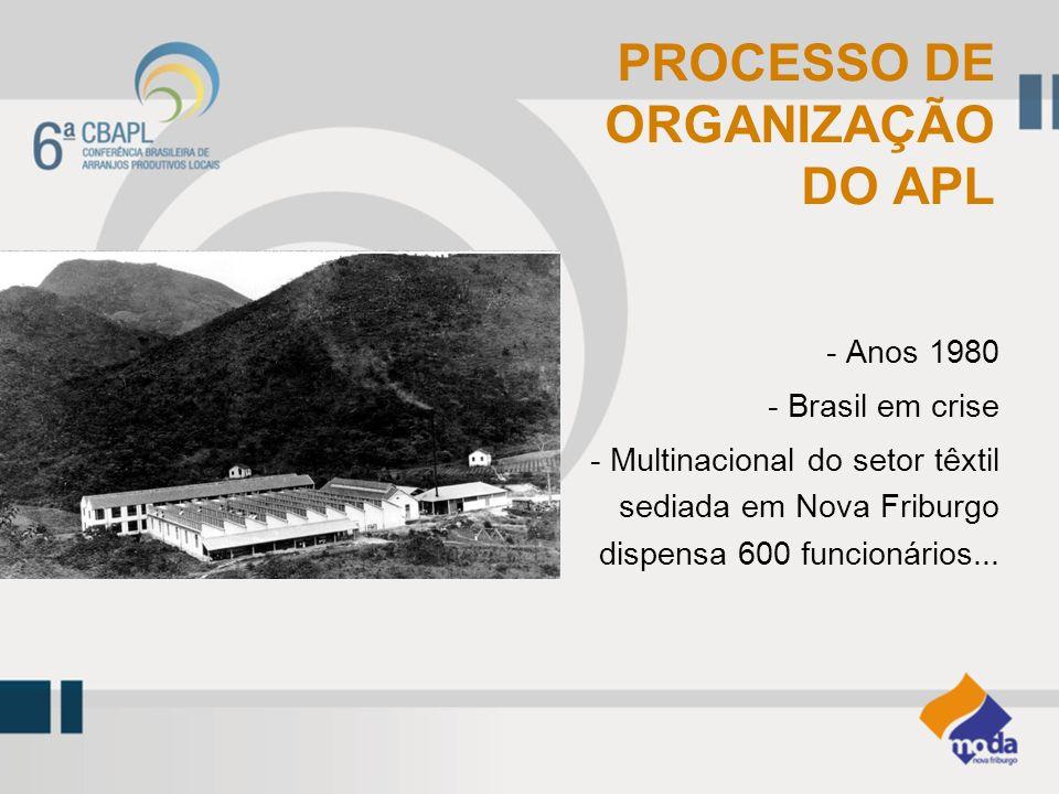 PROCESSO DE ORGANIZAÇÃO DO APL - Anos 1980 - Brasil em crise - Multinacional do setor têxtil sediada em Nova Friburgo dispensa 600 funcionários...