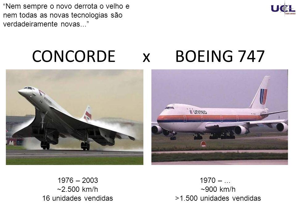 1976 – 2003 ~2.500 km/h 16 unidades vendidas 1970 –...